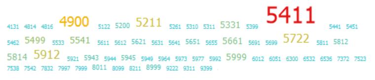 Основные MCC-коды наших расходов
